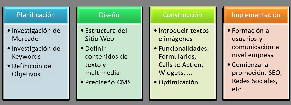 Diseño y Construcción Web Método